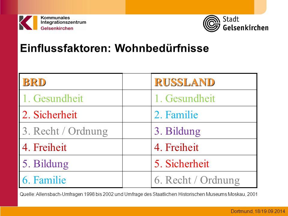 Dortmund, 18/19.09.2014 Quelle: Allensbach-Umfragen 1998 bis 2002 und Umfrage des Staatlichen Historischen Museums Moskau, 2001 Einflussfaktoren: Wohn