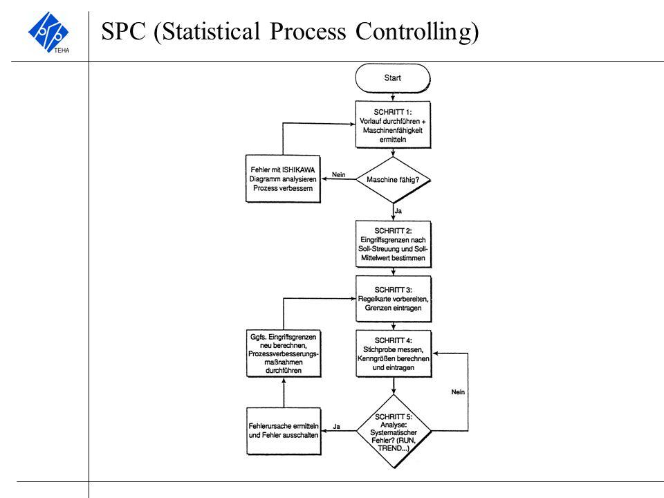 SPC – Maschinenfähigkeitsuntersuchung (MFU) Die MFU soll an der markierten Stelle durchgeführt werden.