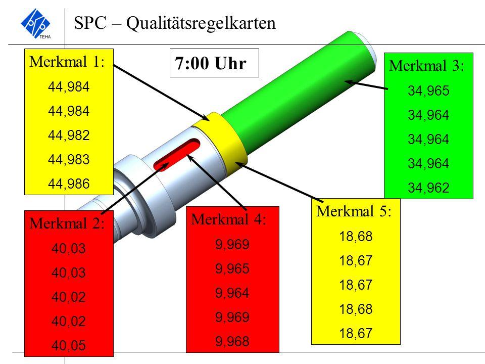 SPC - Prozessfähigkeit Berechnen Sie nun an Hand der Stichproben des Tages die Prozessfähigkeitswerte c p und c pk !