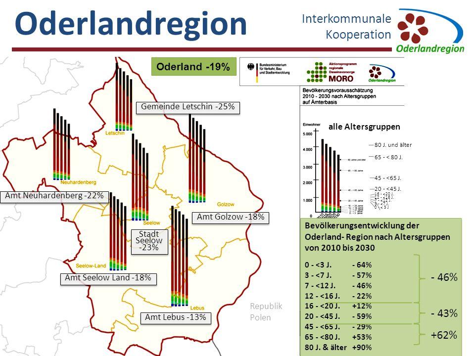Oderlandregion Interkommunale Kooperation 3 alle Altersgruppen 80 J. und älter 65 - < 80 J. 45 - <65 J. 20 - <45 J. 16 - <20 J. 12 - <16 J. 7 - <12 J.