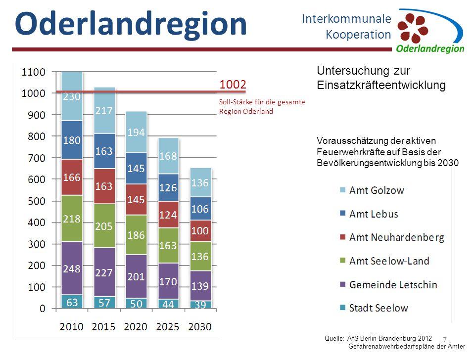 Oderlandregion Interkommunale Kooperation Müncheberg Golzow Neuhardenberg LebusSeelow - Land Seelow Letschin [30] Fahrzeugnachweis nach Angaben der örtlichen Feuerwehreinheiten [25] [38] [15] [4] [1]