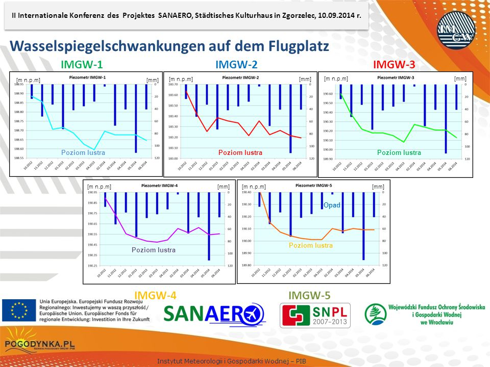Instytut Meteorologii i Gospodarki Wodnej – PIB Wasselspiegelschwankungen auf dem Flugplatz IMGW-1IMGW-2IMGW-3 IMGW-4IMGW-5 [m n.p.m] [mm] Opad Poziom lustra II Internationale Konferenz des Projektes SANAERO, Städtisches Kulturhaus in Zgorzelec, 10.09.2014 r.