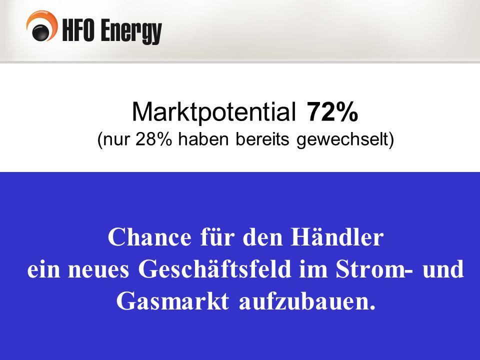Marktpotential 72% (nur 28% haben bereits gewechselt) Chance für den Händler ein neues Geschäftsfeld im Strom- und Gasmarkt aufzubauen.