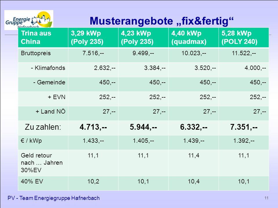 """Musterangebote """"fix&fertig PV - Team Energiegruppe Hafnerbach 11 Trina aus China 3,29 kWp (Poly 235) 4,23 kWp (Poly 235) 4,40 kWp (quadmax) 5,28 kWp (POLY 240) Bruttopreis7.516,--9.499,--10.023,--11.522,-- - Klimafonds2.632,--3.384,--3.520,--4.000,-- - Gemeinde450,-- + EVN252,-- + Land NÖ27,-- Zu zahlen:4.713,--5.944,--6.332,--7.351,-- € / kWp1.433,--1.405,--1.439,--1.392,-- Geld retour nach … Jahren 30%EV 11,1 11,411,1 40% EV10,210,110,410,1"""