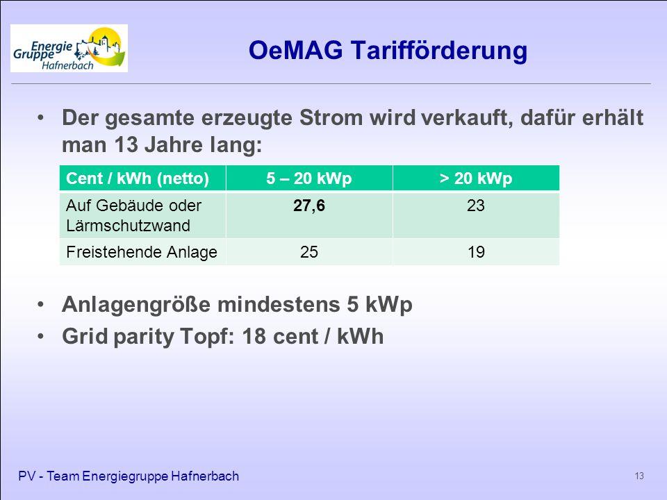 OeMAG Tarifförderung Der gesamte erzeugte Strom wird verkauft, dafür erhält man 13 Jahre lang: Anlagengröße mindestens 5 kWp Grid parity Topf: 18 cent