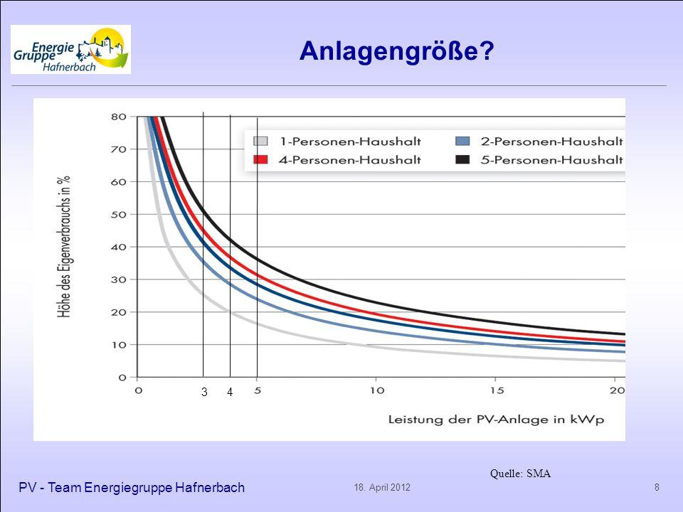 Anlagengröße? PV - Team Energiegruppe Hafnerbach 818. April 2012 Quelle: SMA 3 4