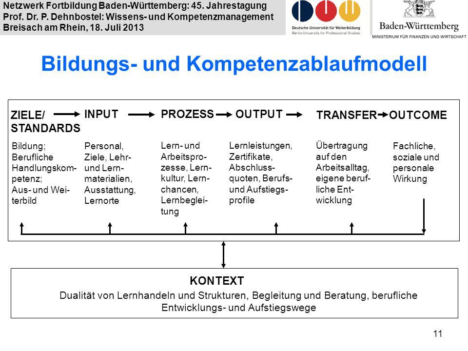 Netzwerk Fortbildung Baden-Württemberg: 45. Jahrestagung Prof. Dr. P. Dehnbostel: Wissens- und Kompetenzmanagement Breisach am Rhein, 18. Juli 2013 Bi