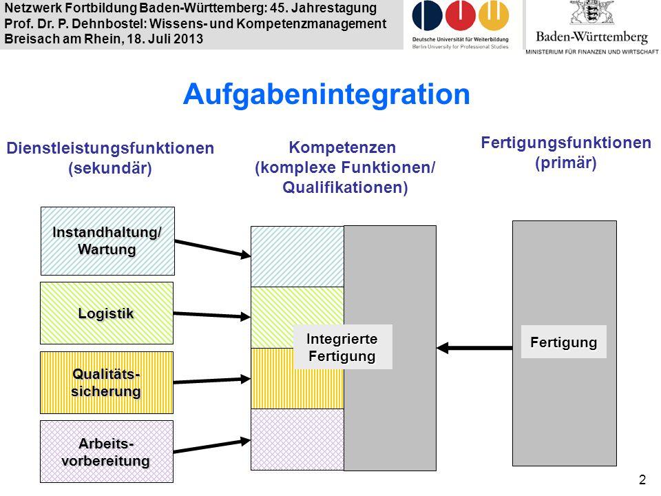 Netzwerk Fortbildung Baden-Württemberg: 45. Jahrestagung Prof. Dr. P. Dehnbostel: Wissens- und Kompetenzmanagement Breisach am Rhein, 18. Juli 2013 2