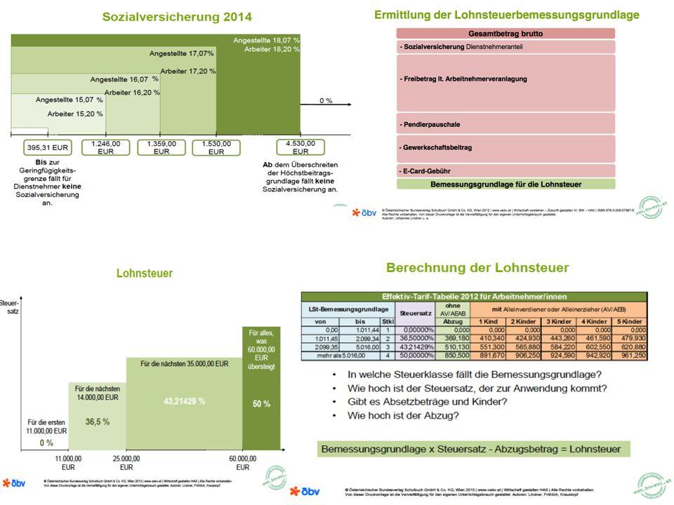 3) Lehrbeispiel mit Sonderzahlungen In Österreich erhalten Arbeitnehmer 2 zusätzliche Monatsgehälter – 13.= Urlaubsbeihilfe (UB, Urlaubsgeld,...) – 14.= Weihnachtsrenumeration (WG, Weihnachtsgeld) Zusätzlich kommt es zu Sonderzahlungen für besondere Leistungen, bzw.