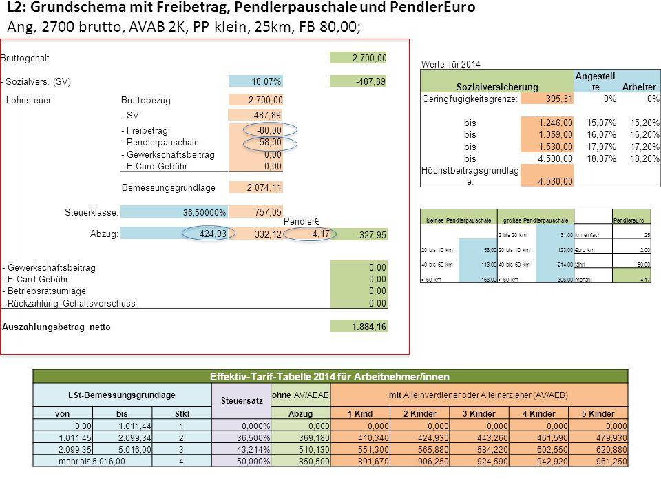 L3: Grundschema mit Freibetrag, Gewerkschaftsbeitrag und Akonto Arb 1.850,00 brutto, AVAB 4K, FB 15,00; Gew 1%, Akonto 200,00 Werte für 2014 Sozialversicherung Angestell teArbeiter Geringfügigkeitsgrenze:395,310% bis1.246,0015,07%15,20% bis1.359,0016,07%16,20% bis1.530,0017,07%17,20% bis4.530,0018,07%18,20% Höchstbeitragsgrundlag e:4.530,00 Effektiv-Tarif-Tabelle 2014 für Arbeitnehmer/innen LSt-Bemessungsgrundlage Steuersatz ohne AV/AEABmit Alleinverdiener oder Alleinerzieher (AV/AEB) vonbisStklAbzug1 Kind2 Kinder3 Kinder4 Kinder5 Kinder 0,001.011,4410,000%0,000 1.011,452.099,34236,500%369,180410,340424,930443,260461,590479,930 2.099,355.016,00343,214%510,130551,300565,880584,220602,550620,880 mehr als 5.016,00450,000%850,500891,670906,250924,590942,920961,250 L Gustav Spring; 1850,00 brutto, Arb, AVAB 4K, FB 15,00, Gew 1%, Akonto 200,00 Bruttogehalt / lohn1.850,00 - Sozialversicherung (SV)18,20%-336,70 - LohnsteuerBruttobezug1.850,00 - SV-336,70 - Freibetrag-15,00 - Pendlerpauschale0,00 - Gewerkschaftsbeitrag-18,50 - E-Card-Gebühr0,00 Bemessungsgrundlage1.479,80 Steuerklasse:36,50000%540,13Pendler€ Abzug:461,5978,54 --78,54 - Gewerkschaftsbeitrag-18,50 - E-Card-Gebühr0,00 - Betriebsratsumlage0,00 - Rückzahlung Gehaltsvorschuss -200,00 Auszahlungsbetrag netto1.216,26