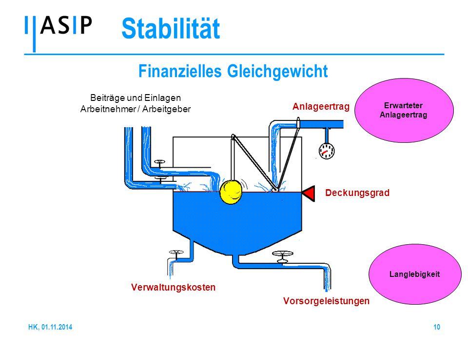 10 Finanzielles Gleichgewicht Deckungsgrad Vorsorgeleistungen Verwaltungskosten Anlageertrag Beiträge und Einlagen Arbeitnehmer / Arbeitgeber Langlebi