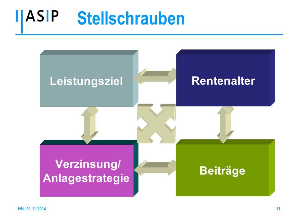 Stellschrauben Verzinsung/ Anlagestrategie Beiträge Leistungsziel Rentenalter HK, 01.11.201411