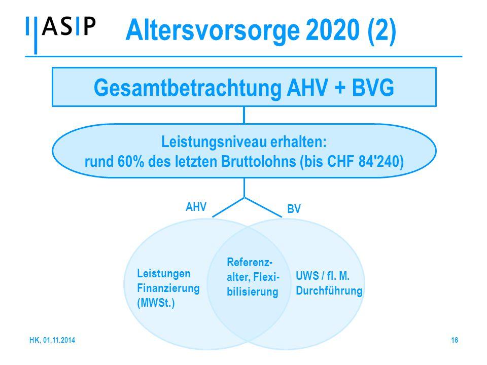 16 Gesamtbetrachtung AHV + BVG Leistungsniveau erhalten: rund 60% des letzten Bruttolohns (bis CHF 84'240) Leistungen Finanzierung (MWSt.) Referenz- a
