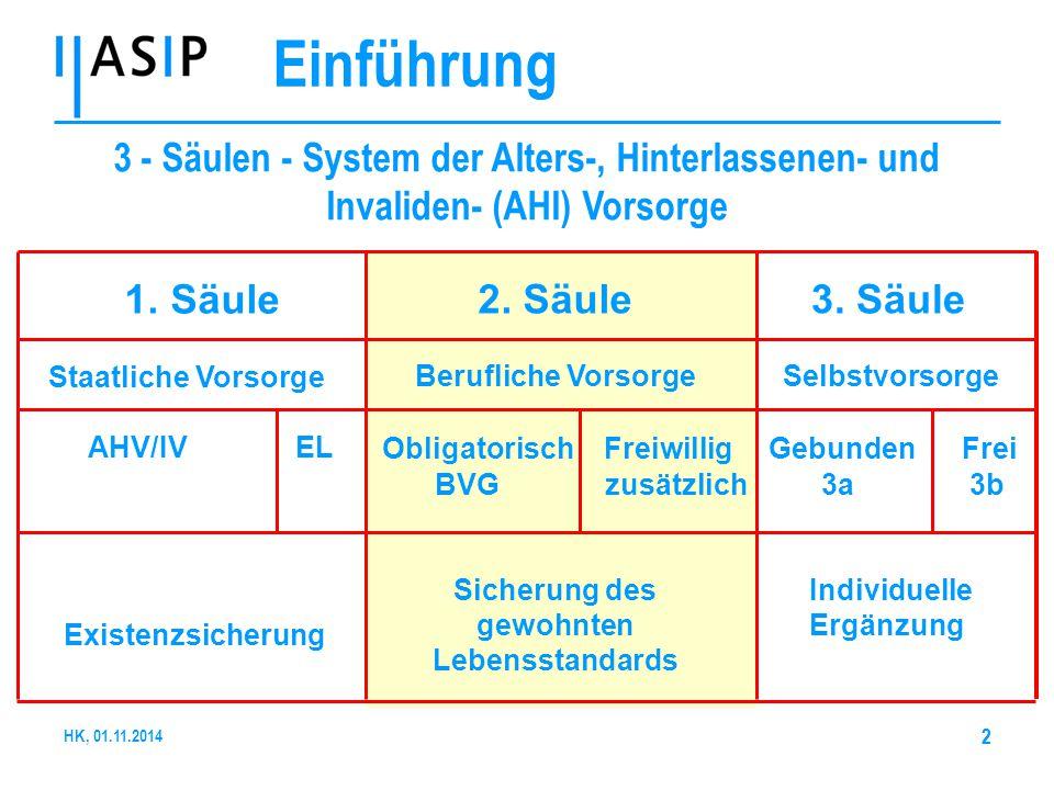 22 1. Säule Staatliche Vorsorge AHV/IV EL Existenzsicherung 2. Säule Berufliche Vorsorge Obligatorisch Freiwillig BVG zusätzlich Sicherung des gewohnt