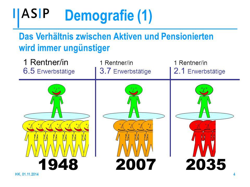 4 Demografie (1) Das Verhältnis zwischen Aktiven und Pensionierten wird immer ungünstiger 1948 2035 1 Rentner/in 3.7 Erwerbstätige 1 Rentner/in 2.1 Er