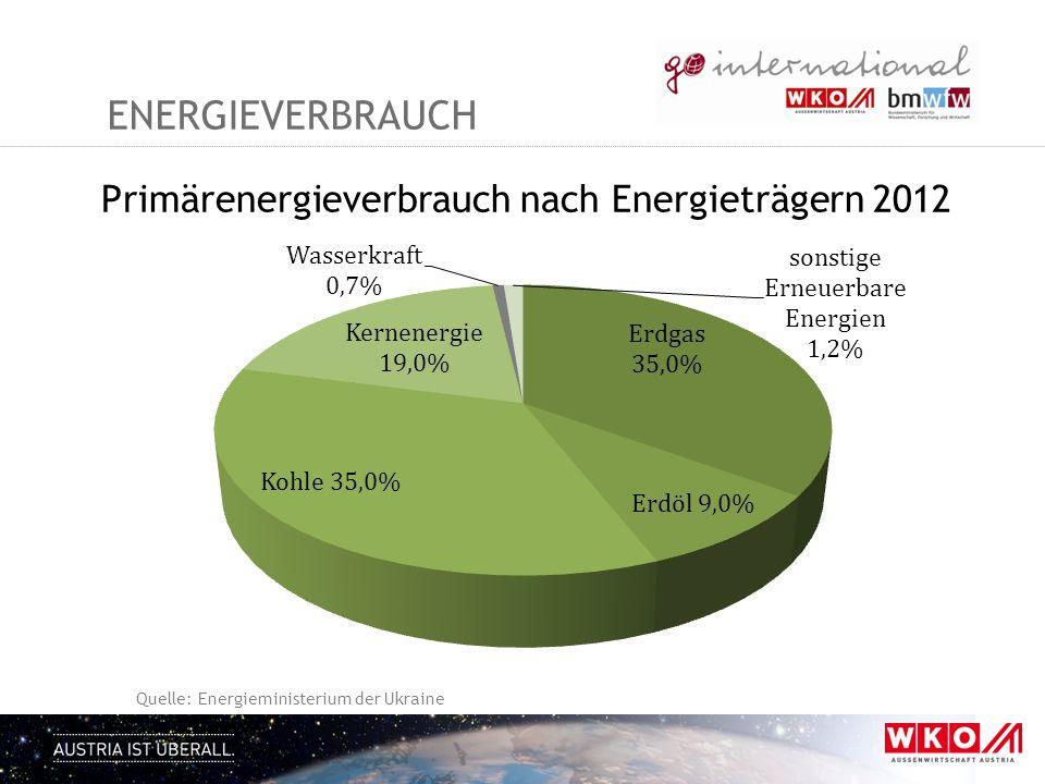 ENERGIEVERBRAUCH Primärenergieverbrauch nach Energieträgern 2012 Quelle: Energieministerium der Ukraine