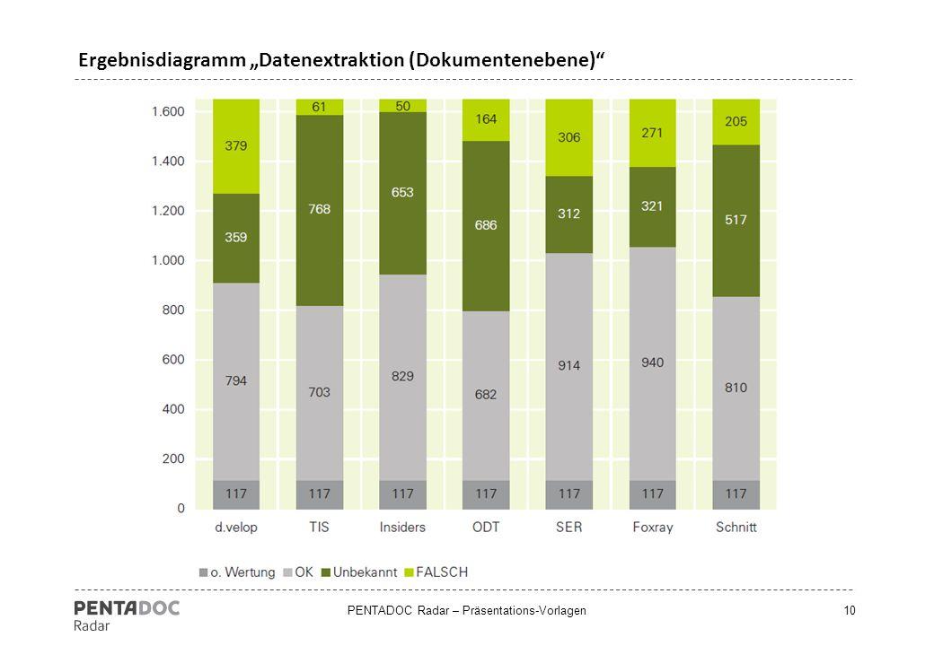 "PENTADOC Radar – Präsentations-Vorlagen10 Ergebnisdiagramm ""Datenextraktion (Dokumentenebene)"""