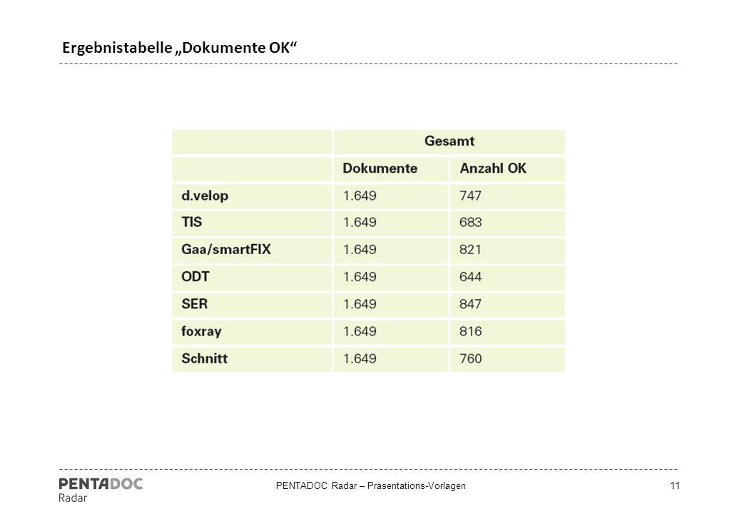 "PENTADOC Radar – Präsentations-Vorlagen11 Ergebnistabelle ""Dokumente OK"""