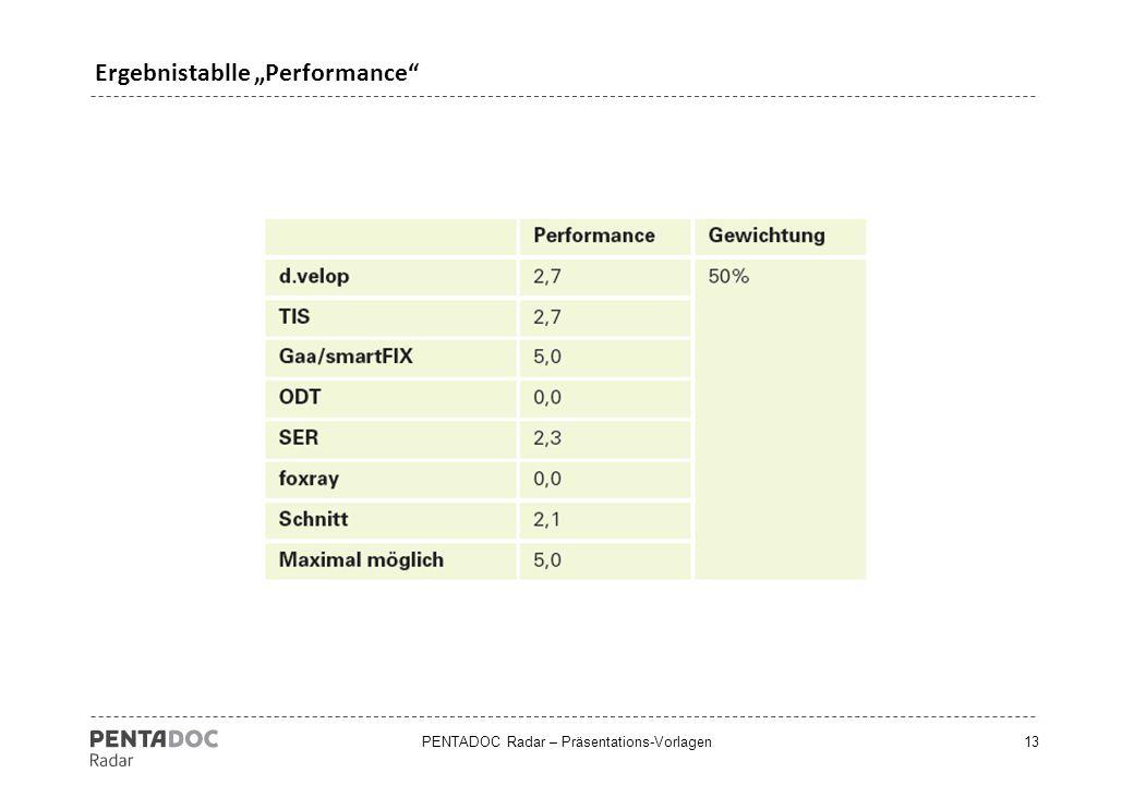 """PENTADOC Radar – Präsentations-Vorlagen13 Ergebnistablle """"Performance"""""""