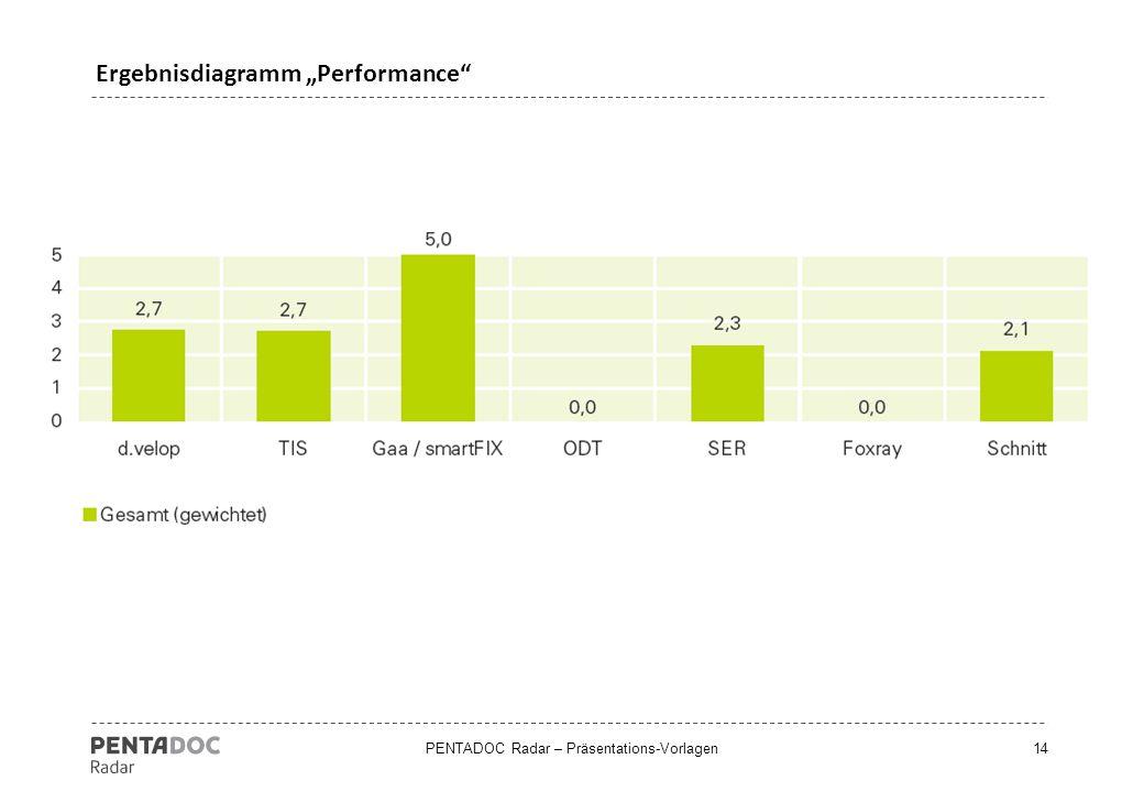 "PENTADOC Radar – Präsentations-Vorlagen14 Ergebnisdiagramm ""Performance"""