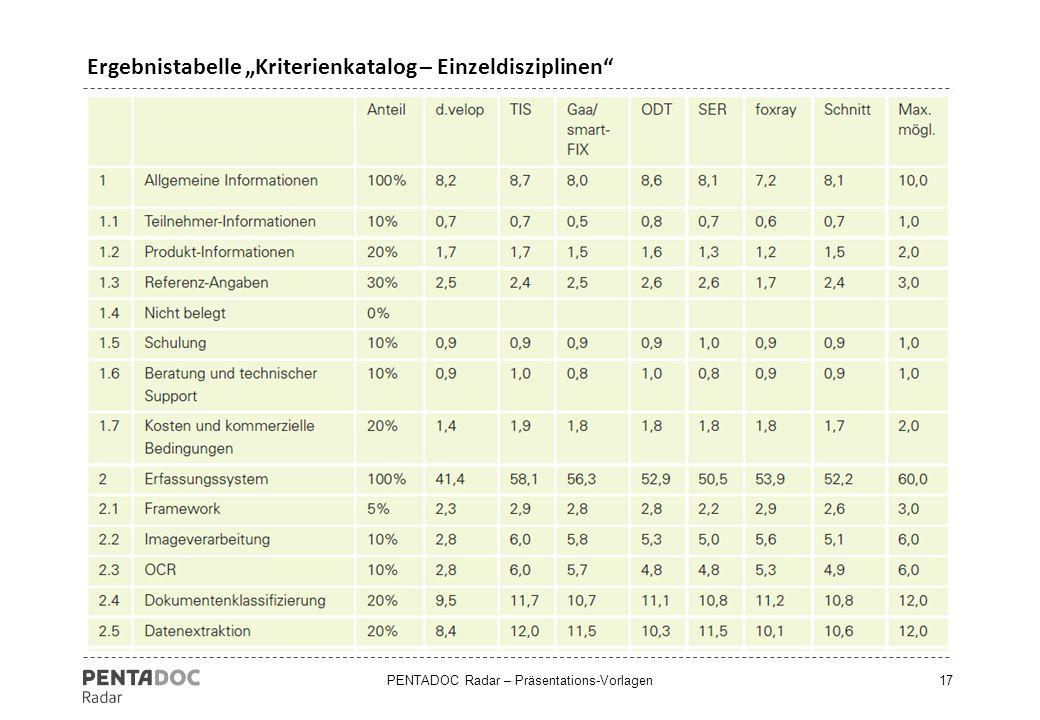 """PENTADOC Radar – Präsentations-Vorlagen17 Ergebnistabelle """"Kriterienkatalog – Einzeldisziplinen"""""""