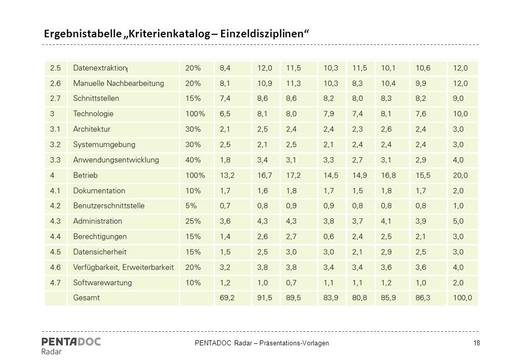 """PENTADOC Radar – Präsentations-Vorlagen18 Ergebnistabelle """"Kriterienkatalog – Einzeldisziplinen"""""""