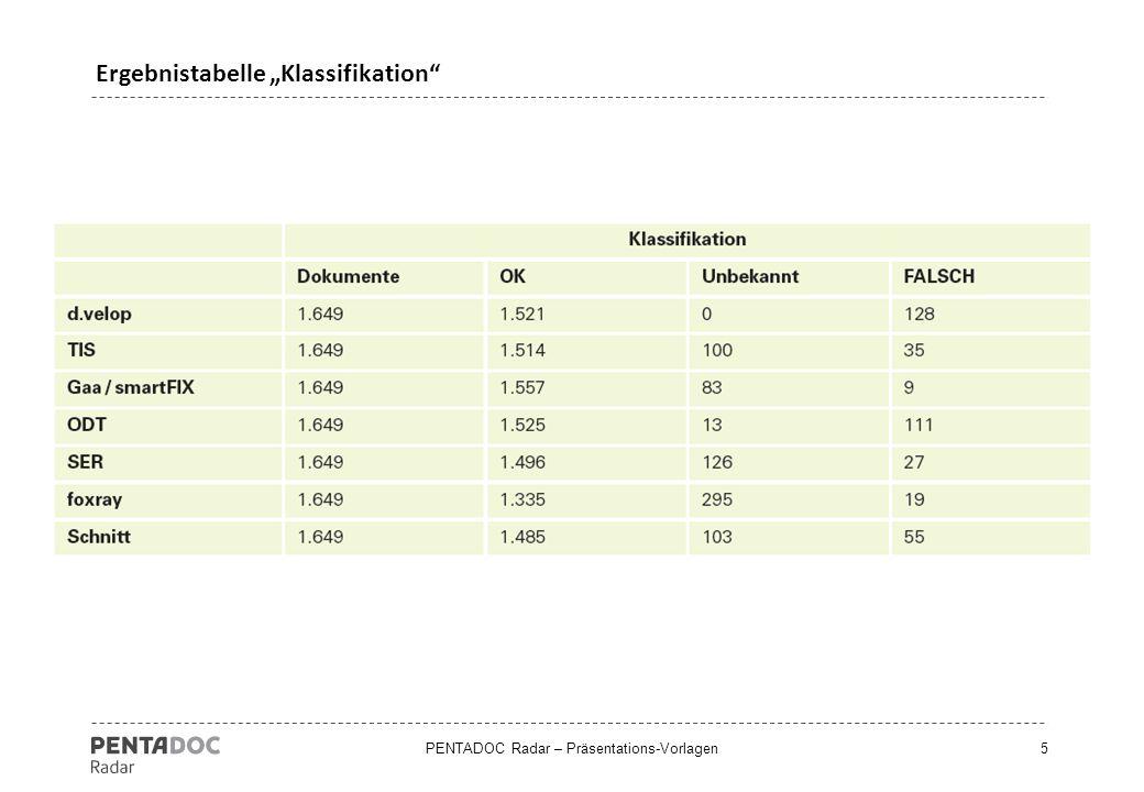 """PENTADOC Radar – Präsentations-Vorlagen26 Ergebnistabelle """"Benutzeroberflächen"""