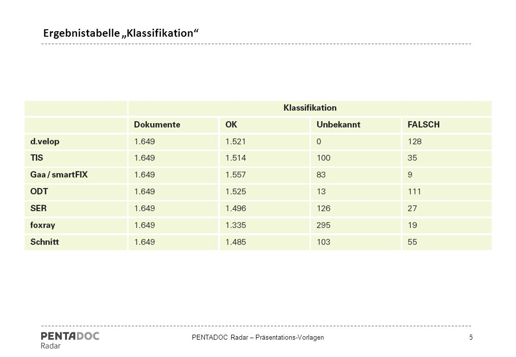 "PENTADOC Radar – Präsentations-Vorlagen5 Ergebnistabelle ""Klassifikation"""