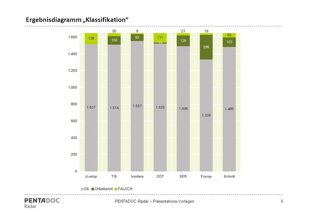 """PENTADOC Radar – Präsentations-Vorlagen6 Ergebnisdiagramm """"Klassifikation"""""""