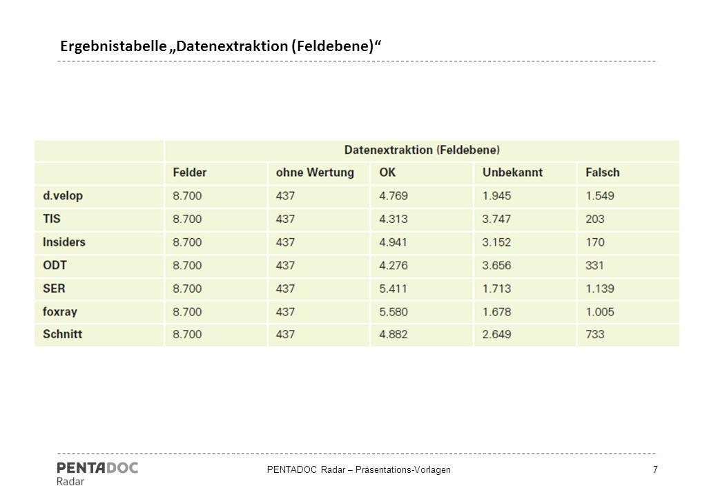 """PENTADOC Radar – Präsentations-Vorlagen7 Ergebnistabelle """"Datenextraktion (Feldebene)"""""""