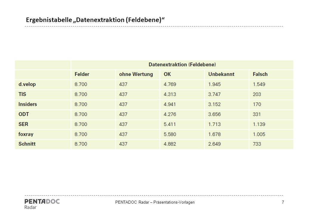 "PENTADOC Radar – Präsentations-Vorlagen8 Ergebnisdiagramm ""Datenextraktion (Feldebene)"