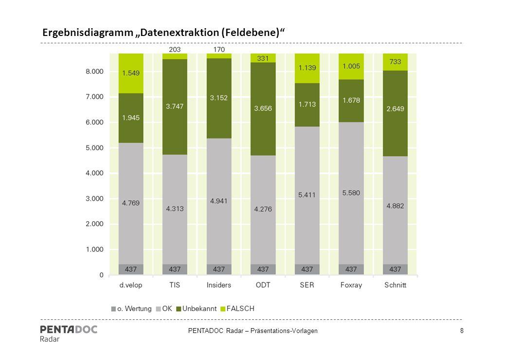 """PENTADOC Radar – Präsentations-Vorlagen19 Ergebnisdiagramm """"Kriterienkatalog – Einzeldisziplinen"""