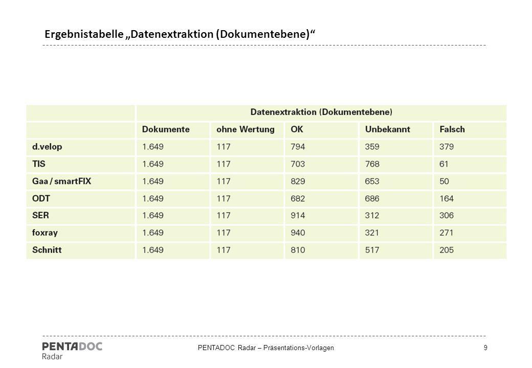 """PENTADOC Radar – Präsentations-Vorlagen9 Ergebnistabelle """"Datenextraktion (Dokumentebene)"""""""