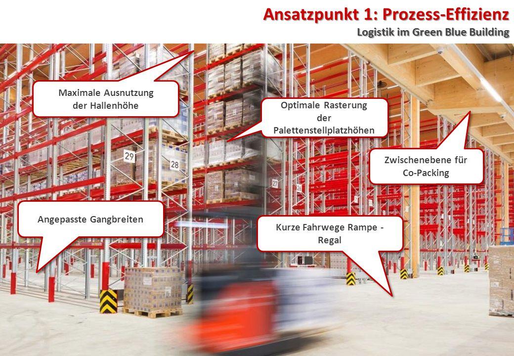 Ansatzpunkt 1: Prozess-Effizienz Logistik im Green Blue Building Kurze Fahrwege Rampe - Regal Maximale Ausnutzung der Hallenhöhe Maximale Ausnutzung der Hallenhöhe Optimale Rasterung der Palettenstellplatzhöhen Optimale Rasterung der Palettenstellplatzhöhen Zwischenebene für Co-Packing Zwischenebene für Co-Packing Angepasste Gangbreiten