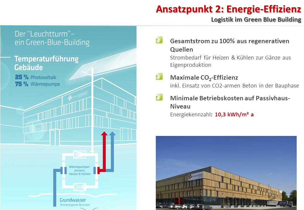 Ansatzpunkt 2: Energie-Effizienz Logistik im Green Blue Building Gesamtstrom zu 100% aus regenerativen Quellen Strombedarf für Heizen & Kühlen zur Gänze aus Eigenproduktion Maximale CO 2 -Effizienz inkl.