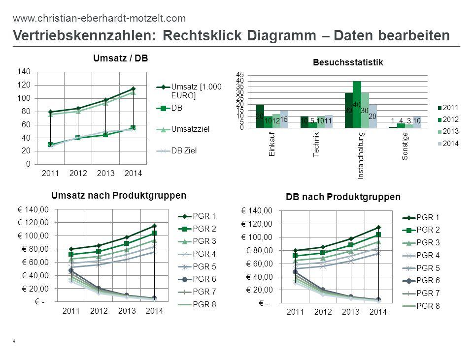 Vertriebskennzahlen: Rechtsklick Diagramm – Daten bearbeiten 4 www.christian-eberhardt-motzelt.com
