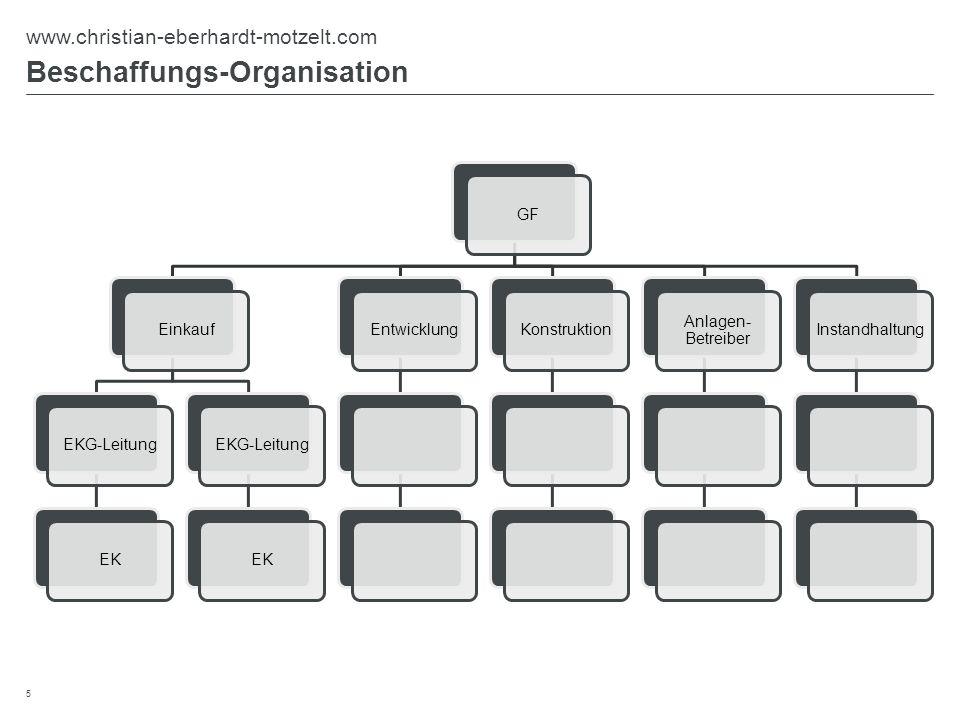 Beschaffungs-Organisation 5 www.christian-eberhardt-motzelt.com GFEinkaufEKG-LeitungEKEKG-LeitungEKEntwicklungKonstruktion Anlagen- Betreiber Instandh