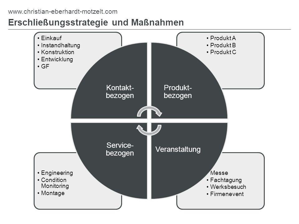 Erschließungsstrategie und Maßnahmen www.christian-eberhardt-motzelt.com Messe Fachtagung Werksbesuch Firmenevent Engineering Condition Monitoring Mon