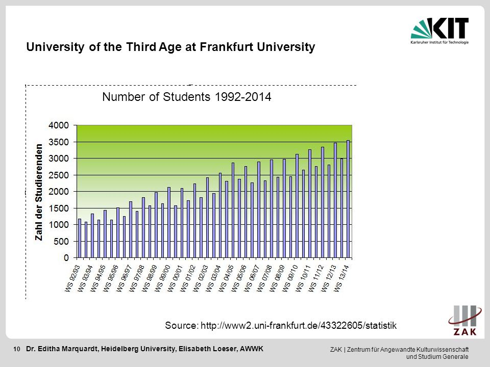 ZAK | Zentrum für Angewandte Kulturwissenschaft und Studium Generale 10 Source: http://www2.uni-frankfurt.de/43322605/statistik University of the Third Age at Frankfurt University Number of Students 1992-2014 Dr.