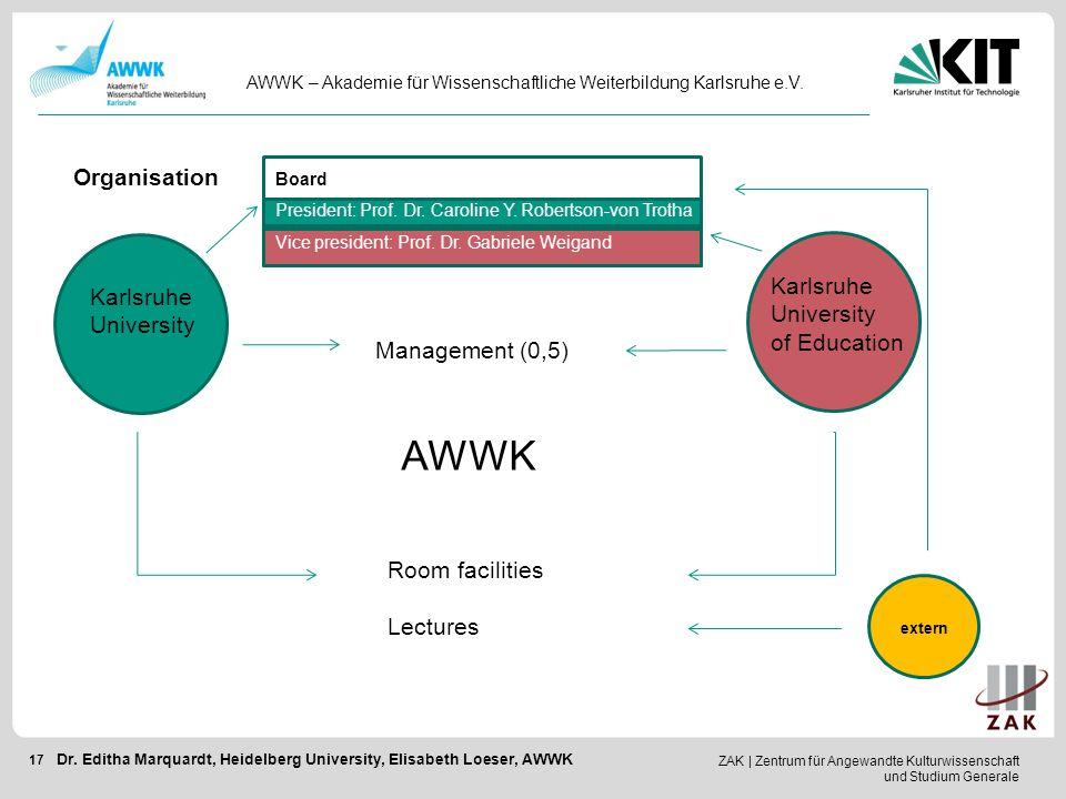 ZAK   Zentrum für Angewandte Kulturwissenschaft und Studium Generale 17 AWWK – Akademie für Wissenschaftliche Weiterbildung Karlsruhe e.V. Dr. Editha