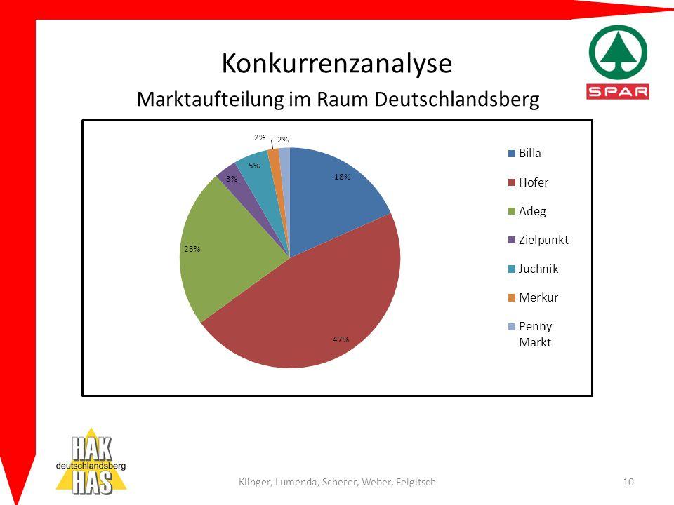 Konkurrenzanalyse Klinger, Lumenda, Scherer, Weber, Felgitsch10 Marktaufteilung im Raum Deutschlandsberg