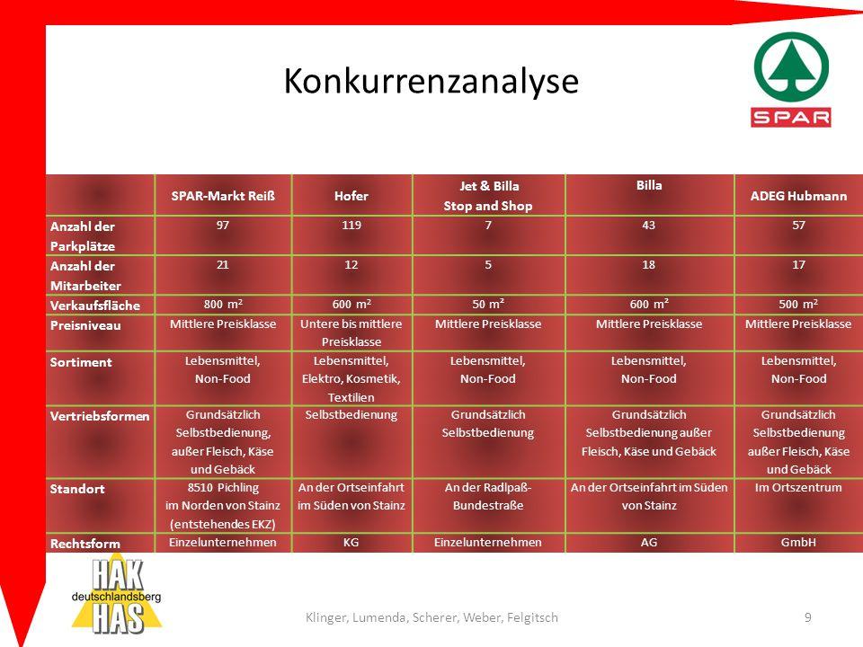 Konkurrenzanalyse Klinger, Lumenda, Scherer, Weber, Felgitsch9 SPAR-Markt ReißHofer Jet & Billa Stop and Shop Billa ADEG Hubmann Anzahl der Parkplätze