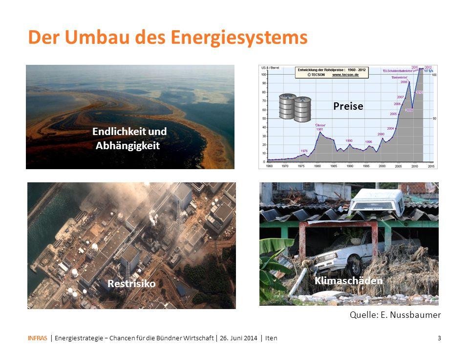 INFRAS Energiestrategie 2050 Erste PhaseZweite Phase (ab 2021) Aktionsplan koordinierte Energieforschung Energie- perspektiven 2050 Erstes Mass- nahmenpaket parlament.