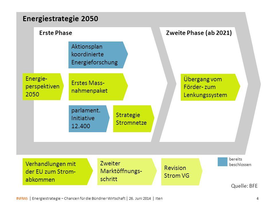 INFRAS Quelle: BFE Verbrauchsziele (gegenüber 2000) 202020352050 Energieverbrauch (exkl.