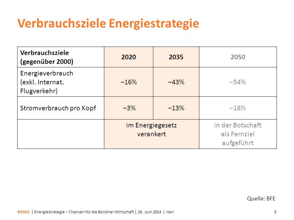 INFRAS Quelle: BFE Ausbauziele202020352050 Neue Erneuerbare (inkl.