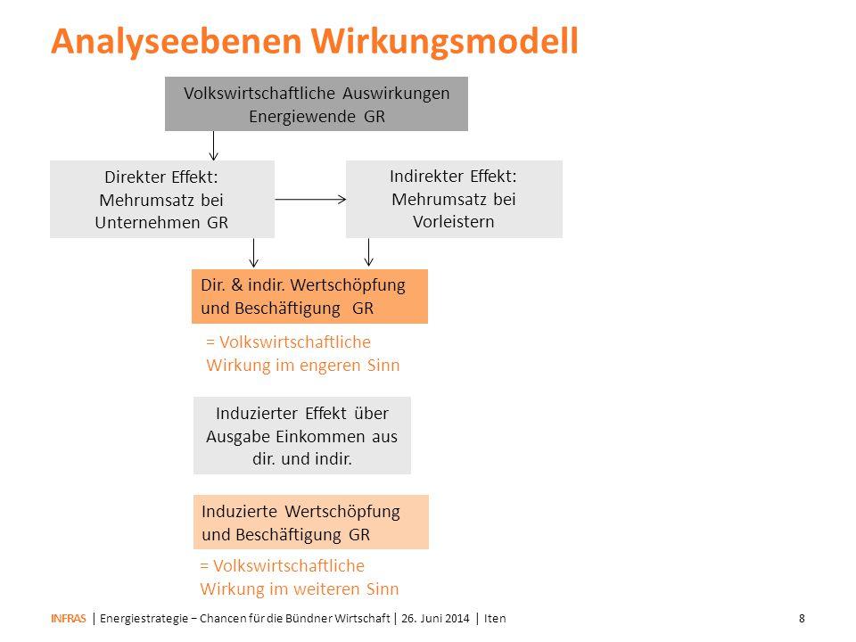 INFRAS Mehr Wertschöpfung und Beschäftigung verbleibt in GR Wirkungskette von der Energiewende zum Arbeitsplatz in Graubünden | Energiestrategie − Chancen für die Bündner Wirtschaft | 26.