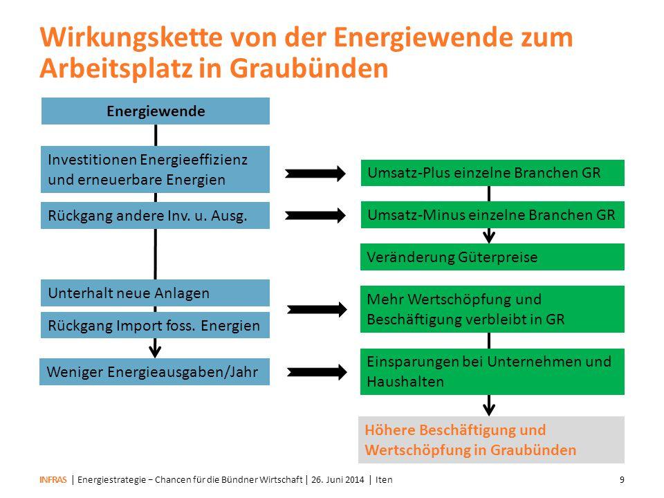 INFRAS Wichtig: Wirkung über Kantonsgrenze Situation vor der Energiewende | Energiestrategie − Chancen für die Bündner Wirtschaft | 26.
