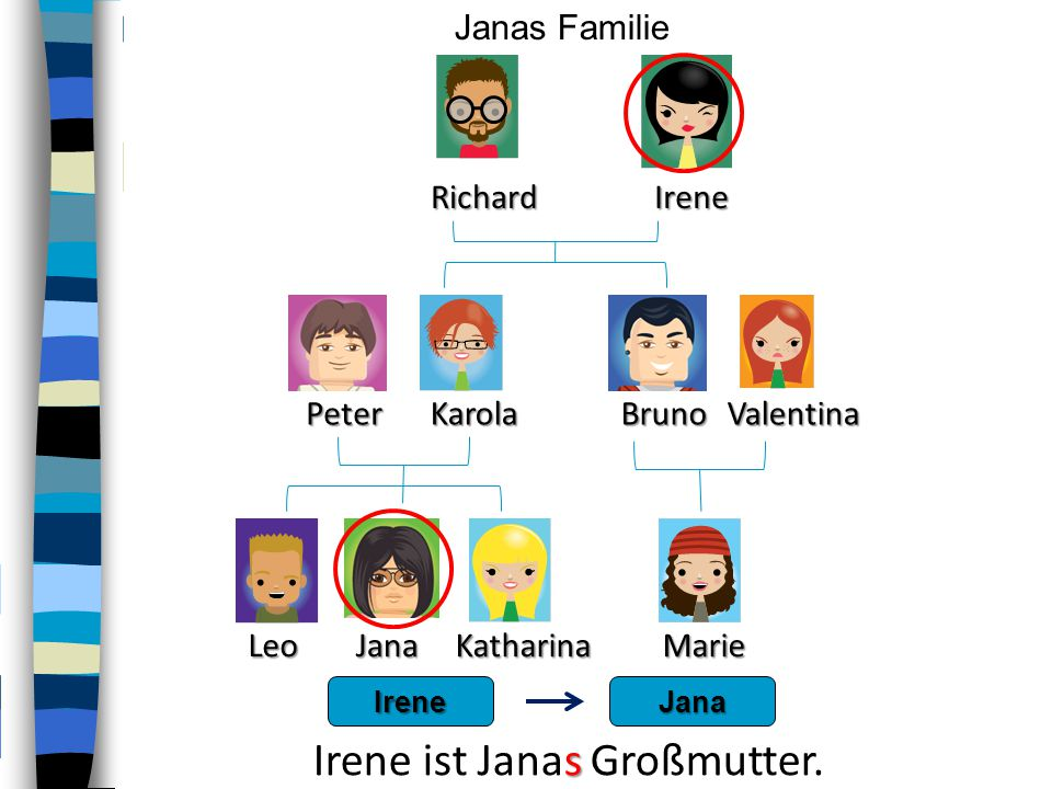PeterKarola RichardIrene LeoKatharina BrunoValentina Marie Janas FamilieJana IreneJana s Irene ist Janas Großmutter.