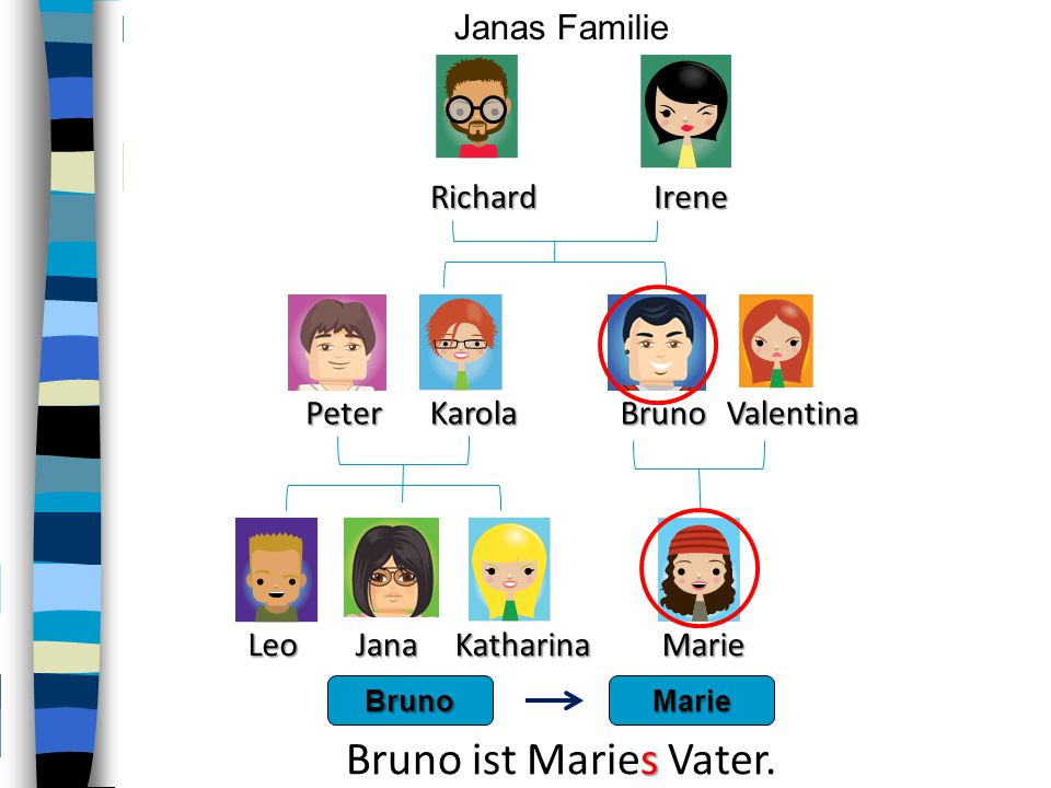 PeterKarola RichardIrene LeoKatharina BrunoValentina Marie Janas FamilieJana BrunoMarie s Bruno ist Maries Vater.