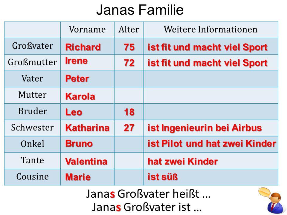 Janas Familie Janas Vater heißt Janas Mutter heißt Janas Bruder heißt Janas Bruder ist Janas Schwester heißt Janas Schwester ist Janas Großvater heißt Janas Großvater ist Janas Großmutter heißt Janas Großmutter ist Peter.